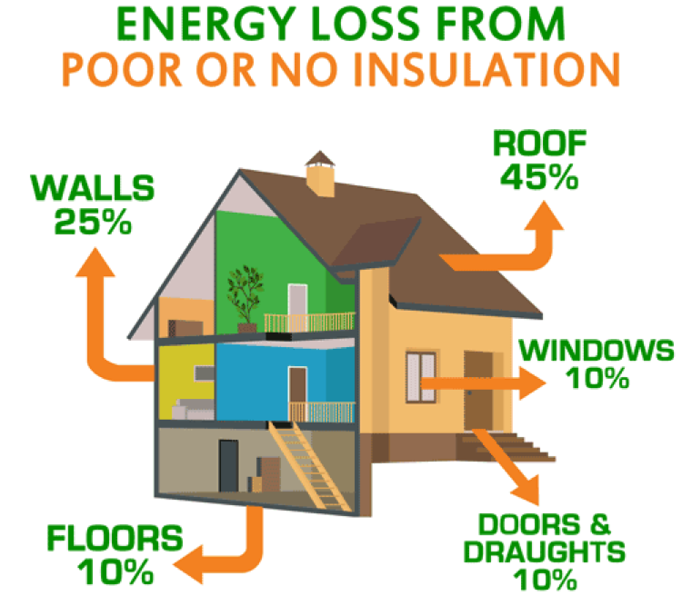 Energy Efficient Home Spray Foam Insulation Oakland, CA